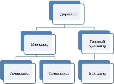 Как написать организационный план в бизнес плане скачать культура китая реферат